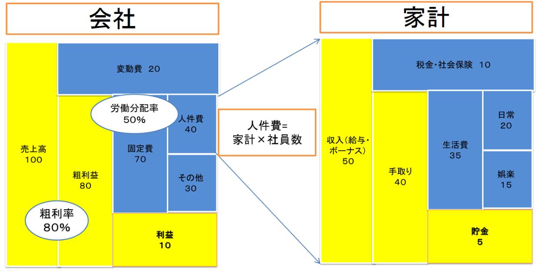 会社と家計の表