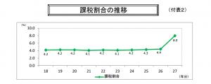 %e8%aa%b2%e7%a8%8e%e5%89%b2%e5%90%88%e3%81%ae%e6%8e%a8%e7%a7%bb